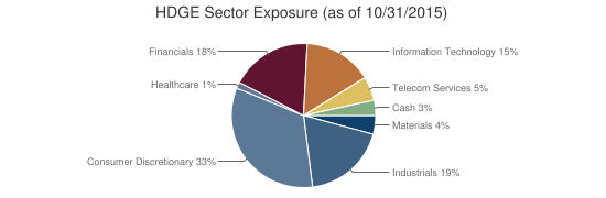 HDGE Sector Exposure (as of 10/31/2015)