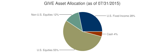 GIVE Asset Allocation (as of 07/31/2015)