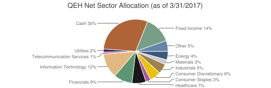 QEH Net Sector Allocation (as of 3/31/2017)