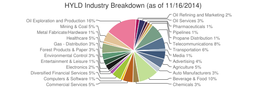 HYLD Industry Breakdown (as of 11/16/2014)
