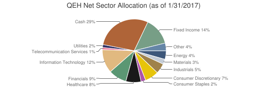 QEH Net Sector Allocation (as of 1/31/2017)