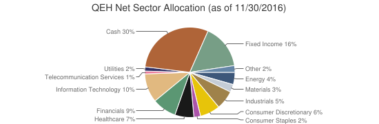 QEH Net Sector Allocation (as of 11/30/2016)