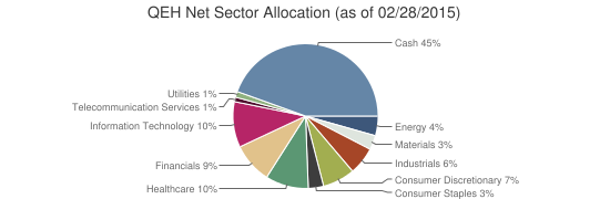 QEH Net Sector Allocation (as of 02/28/2015)