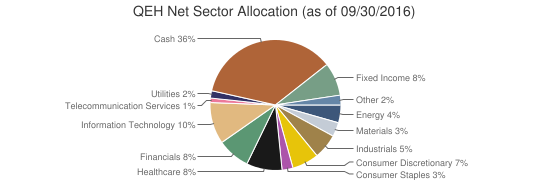 QEH Net Sector Allocation (as of 09/30/2016)