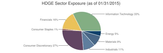 HDGE Sector Exposure (as of 01/31/2015)