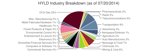 HYLD Industry Breakdown (as of 07/20/2014)