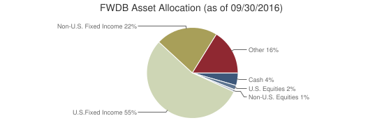 FWDB Asset Allocation (as of 09/30/2016)