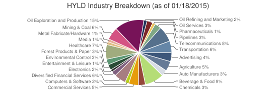 HYLD Industry Breakdown (as of 01/18/2015)