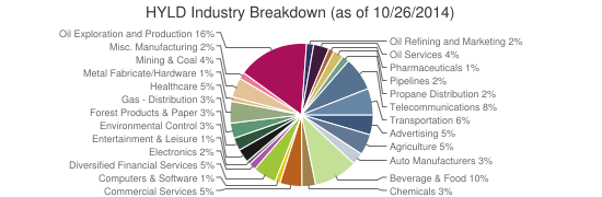HYLD Industry Breakdown (as of 10/26/2014)