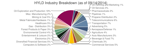 HYLD Industry Breakdown (as of 09/14/2014)