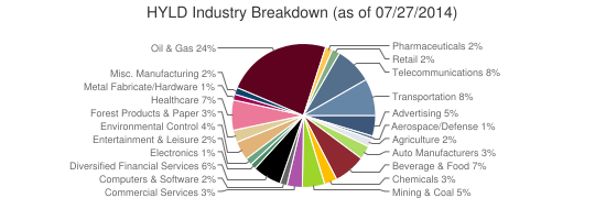 HYLD Industry Breakdown (as of 07/27/2014)