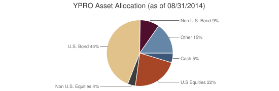 YPRO Asset Allocation (as of 08/31/2014)