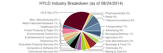 HYLD Industry Breakdown (as of 08/24/2014)