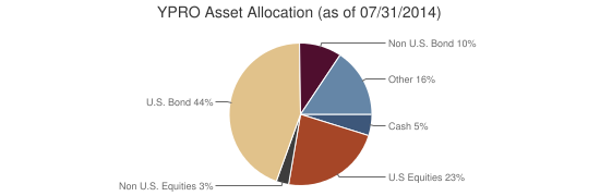 YPRO Asset Allocation (as of 07/31/2014)