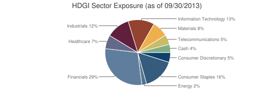 HDGI Sector Exposure (as of 09/30/2013)