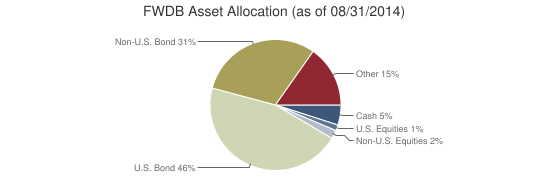 FWDB Asset Allocation (as of 08/31/2014)