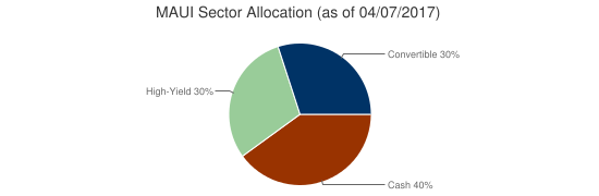 MAUI Sector Allocation (as of 04/07/2017)
