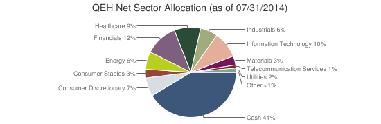 QEH Net Sector Allocation (as of 07/31/2014)