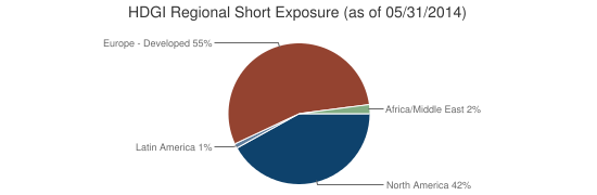 HDGI Regional Short Exposure (as of 05/31/2014)