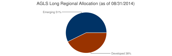 AGLS Long Regional Allocation (as of 08/31/2014)
