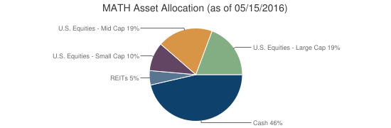 MATH Asset Allocation (as of 05/15/2016)