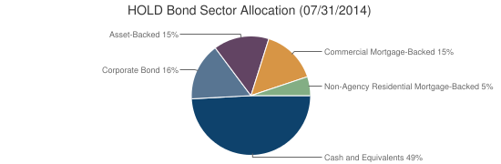 HOLD Bond Sector Allocation (07/31/2014)