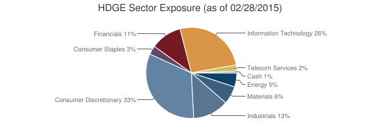 HDGE Sector Exposure (as of 02/28/2015)