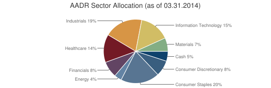 AADR Sector Allocation (as of 03.31.2014)