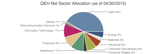 QEH Net Sector Allocation (as of 04/30/2015)