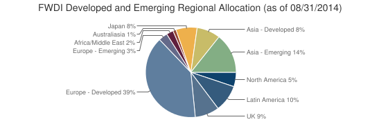 FWDI Developed and Emerging Regional Allocation (as of 08/31/2014)