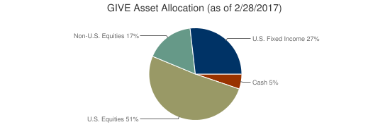 GIVE Asset Allocation (as of 2/28/2017)