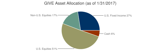 GIVE Asset Allocation (as of 1/31/2017)