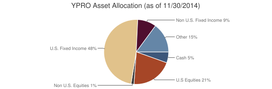 YPRO Asset Allocation (as of 11/30/2014)