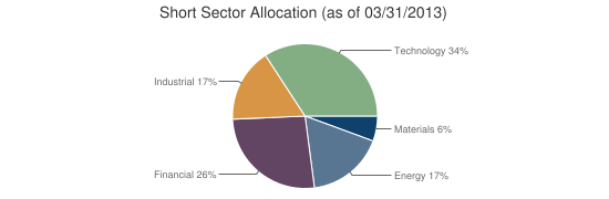Short Sector Allocation (as of 03/31/2013)
