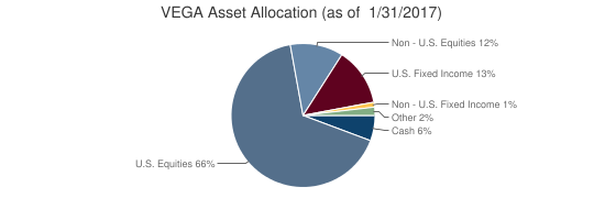 VEGA Asset Allocation (as of  1/31/2017)