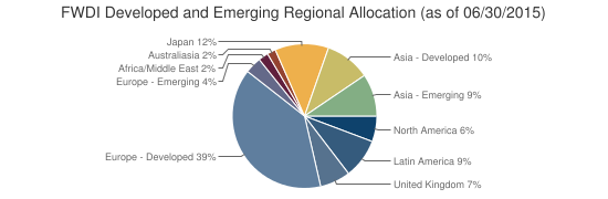 FWDI Developed and Emerging Regional Allocation (as of 06/30/2015)