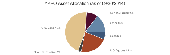 YPRO Asset Allocation (as of 09/30/2014)