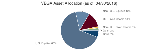 VEGA Asset Allocation (as of  04/30/2016)