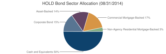 HOLD Bond Sector Allocation (08/31/2014)