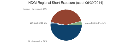 HDGI Regional Short Exposure (as of 06/30/2014)