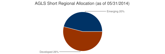 AGLS Short Regional Allocation (as of 05/31/2014)