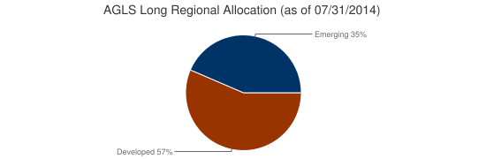 AGLS Long Regional Allocation (as of 07/31/2014)