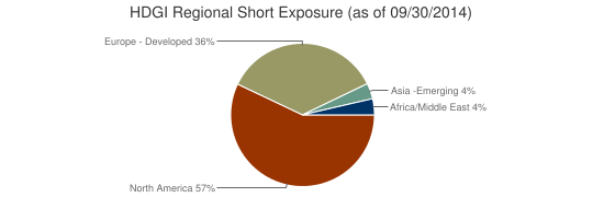 HDGI Regional Short Exposure (as of 09/30/2014)