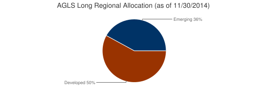AGLS Long Regional Allocation (as of 11/30/2014)
