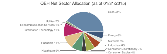 QEH Net Sector Allocation (as of 01/31/2015)