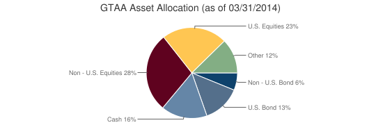 GTAA Asset Allocation (as of 03/31/2014)
