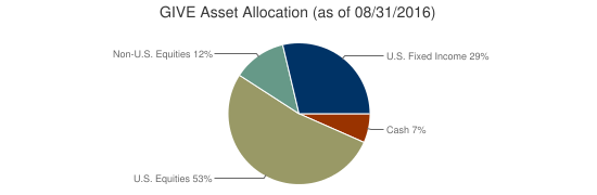 GIVE Asset Allocation (as of 08/31/2016)