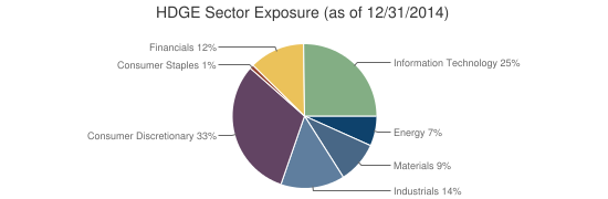 HDGE Sector Exposure (as of 12/31/2014)