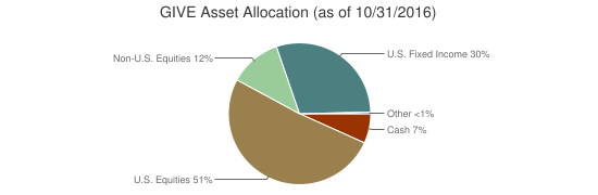 GIVE Asset Allocation (as of 10/31/2016)