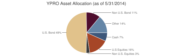 YPRO Asset Allocation (as of 5/31/2014)